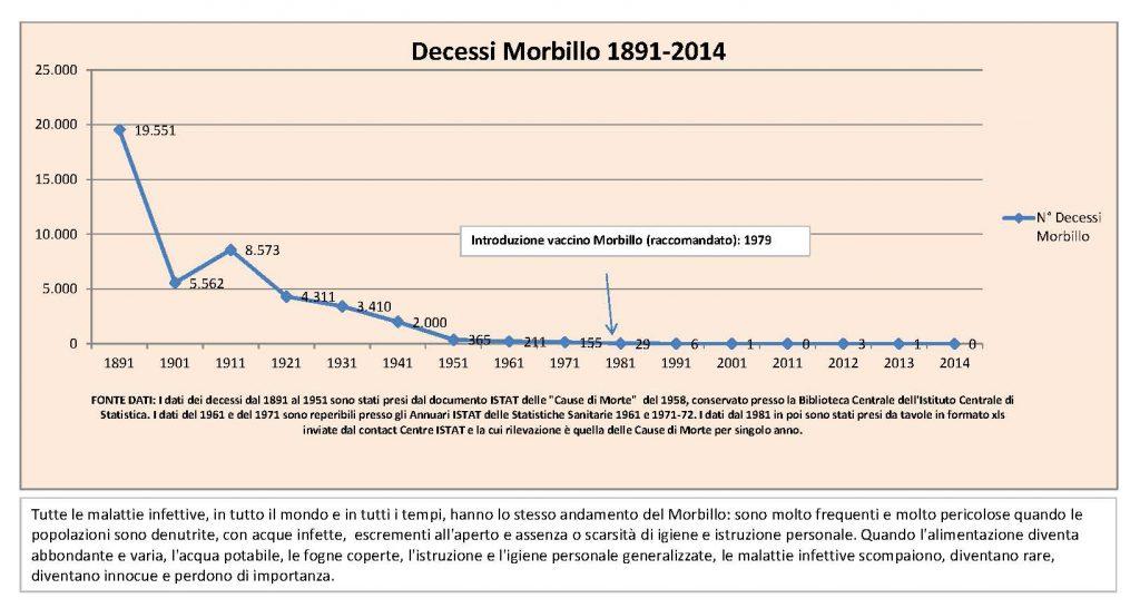 Morbillo: un'epidemia di bugie