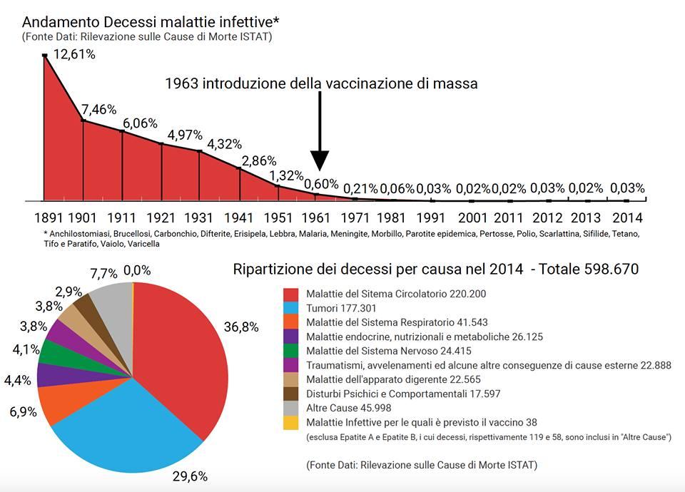 Vaccini e andamento decessi malattie infettive