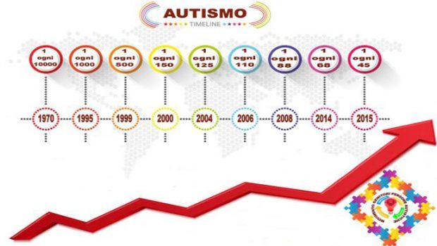 time line autismo 1970-2015